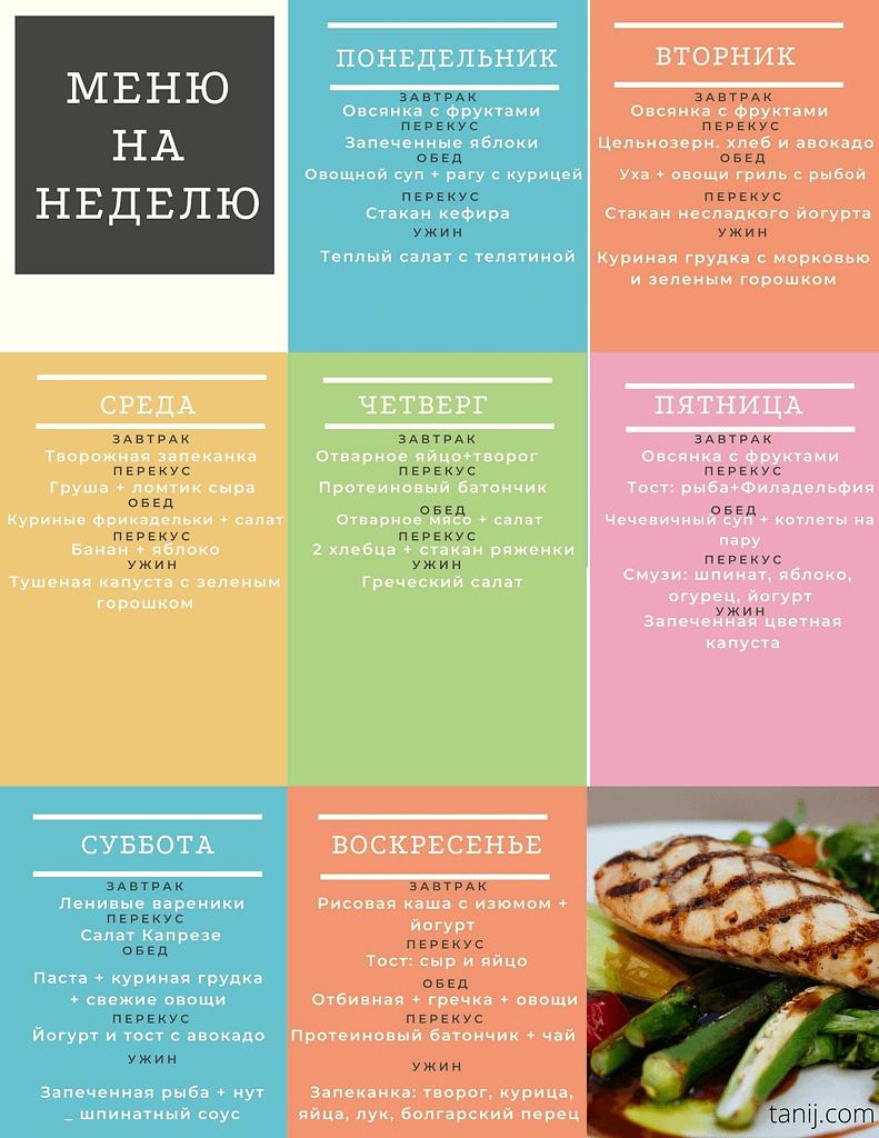 правильное питание меню на неделю - завтрак, обед, перекусы, ужины на пп. расписание приемов пищи на правильном питании, сбалансированный рацион по дням недели
