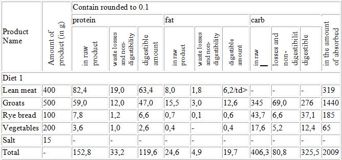 Balanced dog food table 1